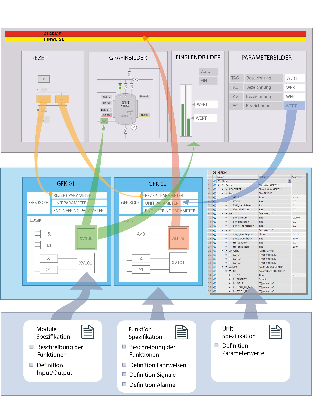Standard Software für SPS